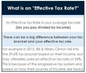 effective-tax-rate